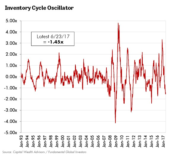 Inventory Cycle Oscillator