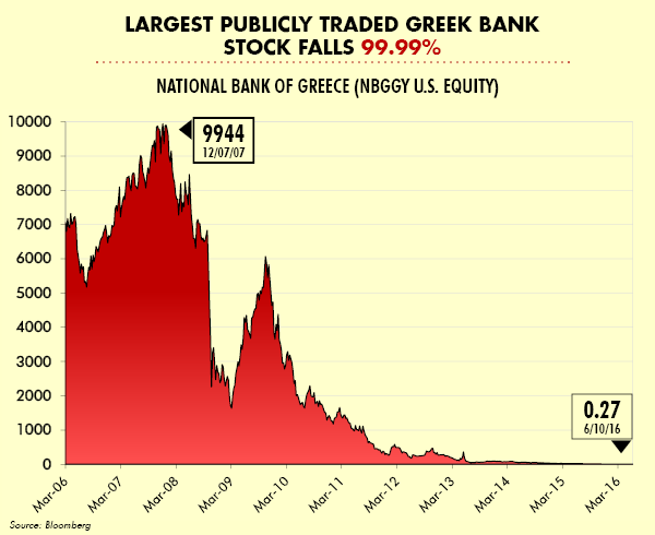 Largest Publicly Traded Greek Bank Stock Falls 99.99%