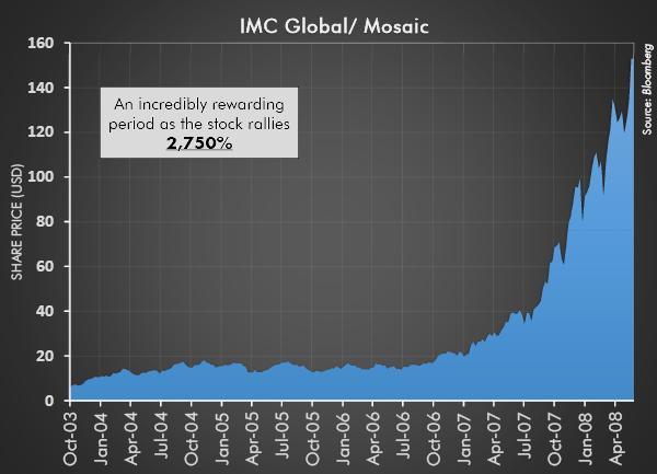 IMC Global/ Mosaic 2003-2008