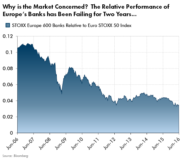 Why is the Market Concerned? The Relative Performance of Europe's Banks has Been Failing for Two Years...
