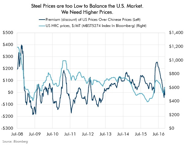 Steel Prices are too Low to Balance the U.S. Market. We Need Higher Prices.