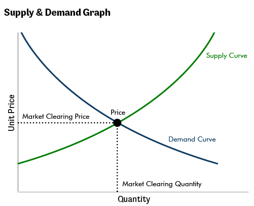 Suppy & Demand Graph