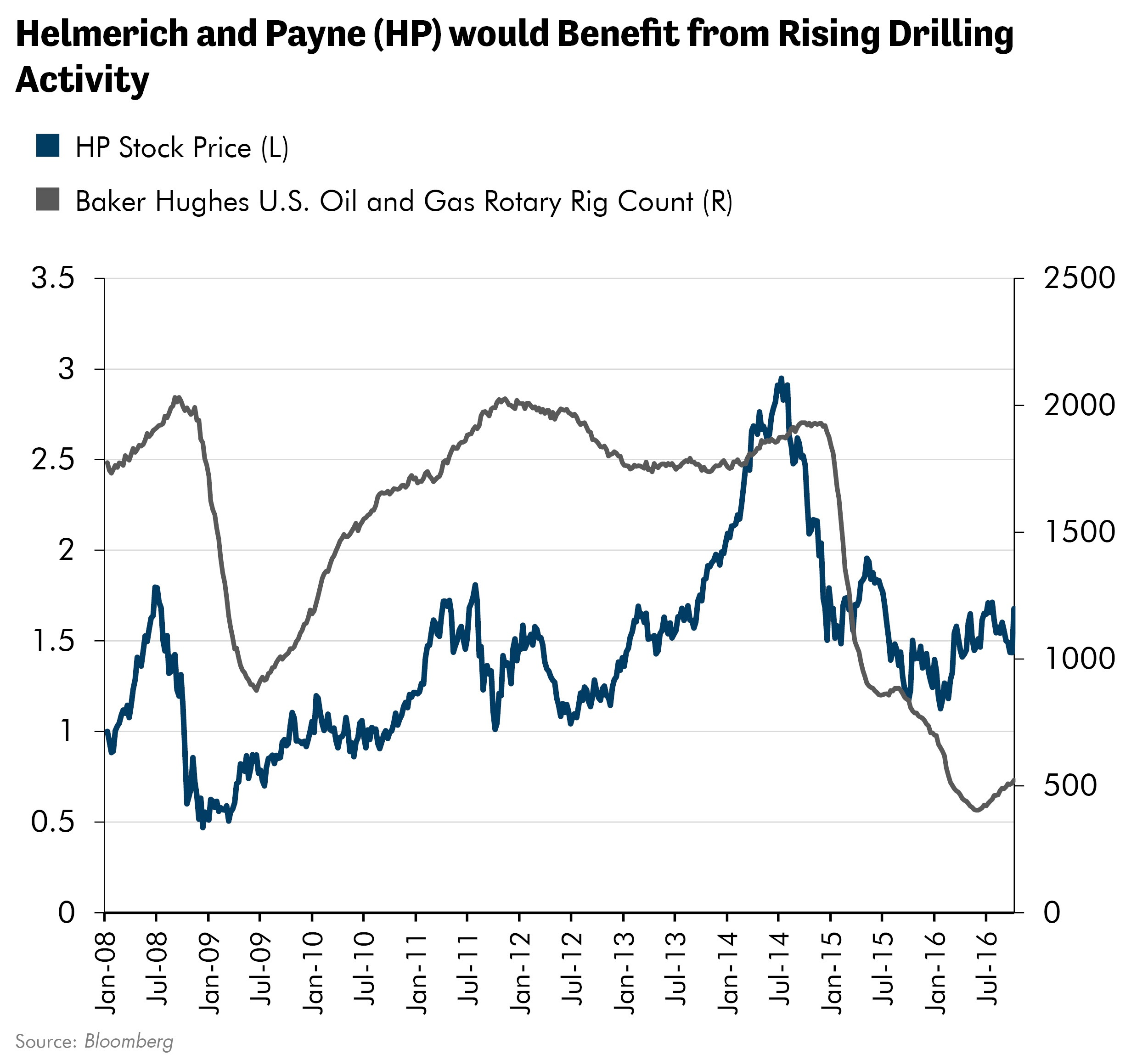 Helmerich and Payne (HP) would Benefit from Rising Drilling Activity