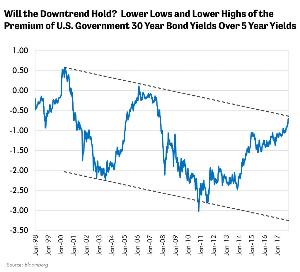 Will the Downtrend Hold? Lower Lows and Lower Highs for the Premium of U.S. Government 30 Year Bond Yields Over 5 Year Yields