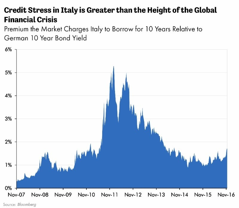 Credit Stress in Italy is Greater than the Height of the Global Financial Crisis