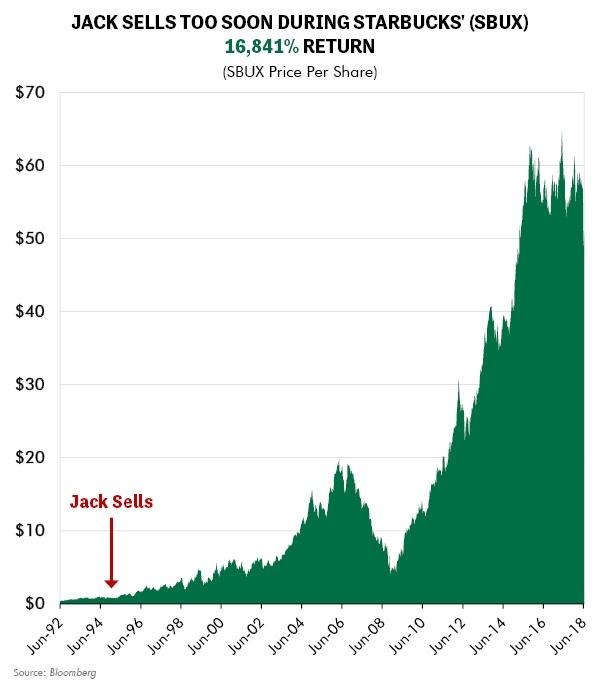 Jack Sells Too Soon During Starbucks' (SBUX) 16,841% Return